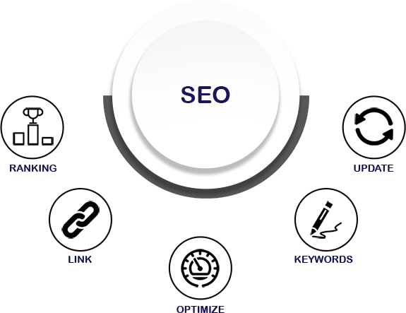 Invirtual - SEO Diagram